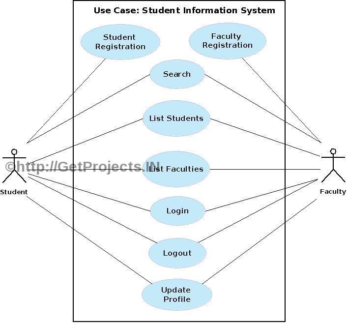Getprojects Free Synopsis Abstract Student Information System