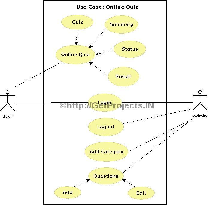 Use case diagram for exam registration download edgrafik in free synopsis abstract online examination or quizrhgetprojects 688 x 695 use case diagram for exam ccuart Image collections